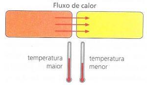 Fluxo de calor