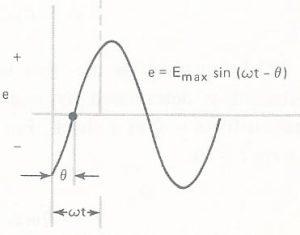 Fig. 13 - Onda atrasada