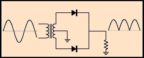Fig. 3 - Retificação onda completa sem filtro