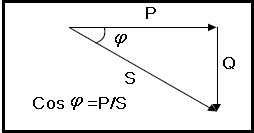 Triângulo das potências