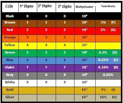 Código de cores para resistores de 5 faixas