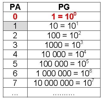 Tabela de PA e PG