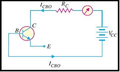 Fig.2 Corrente de fuga base-coletor