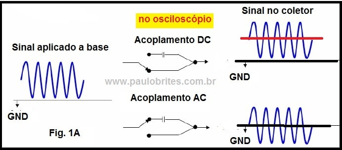 Fig. 1A - Acoplamento AC e DC nos osciloscópios